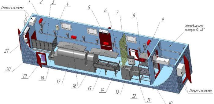 Модульный цех для убоя свиней  до 16 туш в смену с холодильной камерой охлаждения МЦУСВ — 16