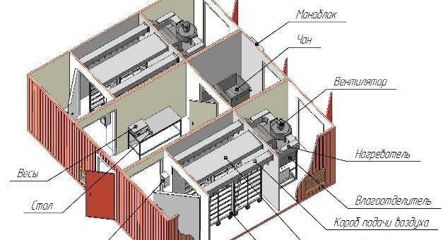 Модульный мини-цех  для вялки рыбы (загрузка 400 кг и 800 кг). </br>МЦРВ–400/800