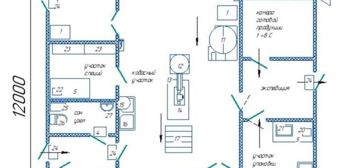 Мясной завод МЗ 500