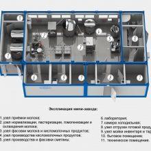 Модульные мини заводы (цеха) по переработке молока